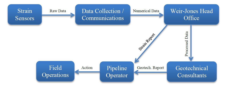 Weir-Jones | Pipeline Strain Monitoring